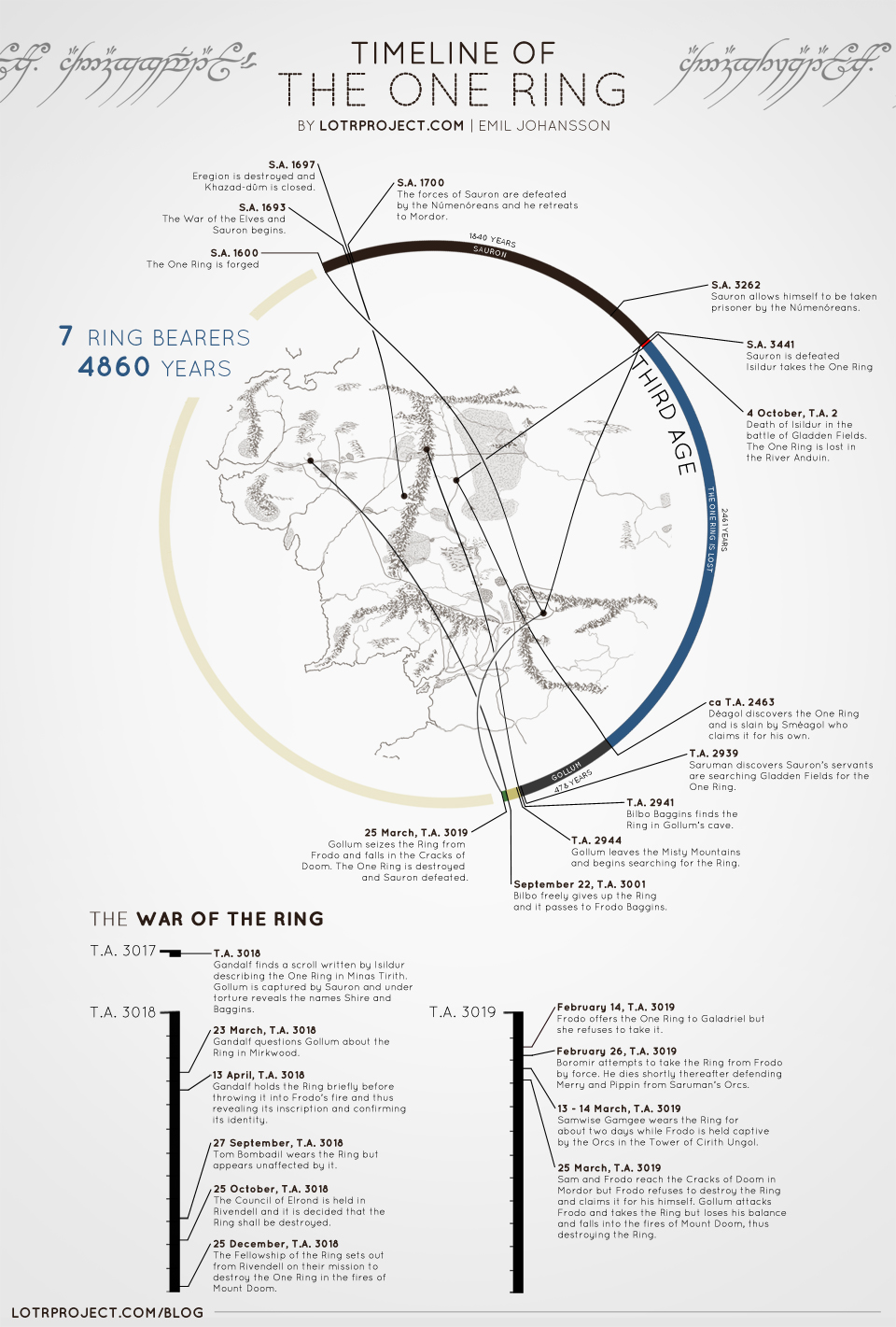 Visual Timeline of The One Ring from Lord of the Rings